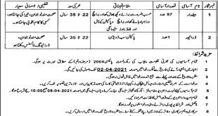 Irrigation Department Punjab Jobs 2021 Application Form Last Date Note